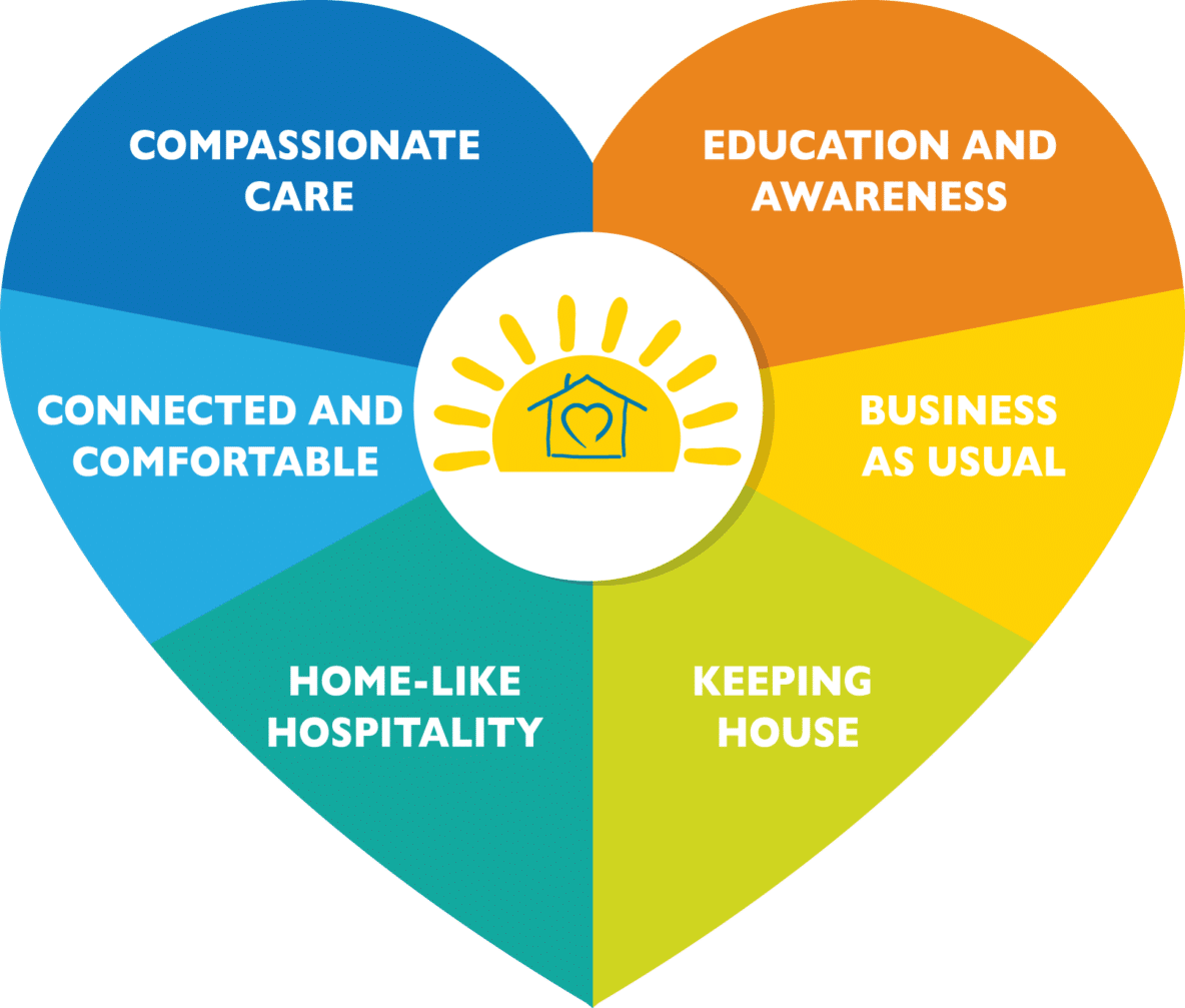 Chatham-Kent Hospice Donation Use Graphic