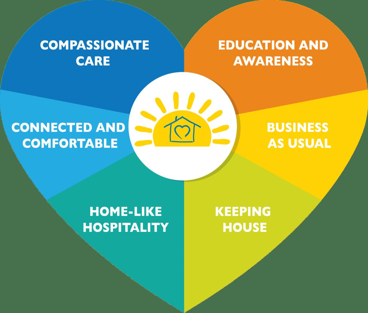 Compassionate Care Home